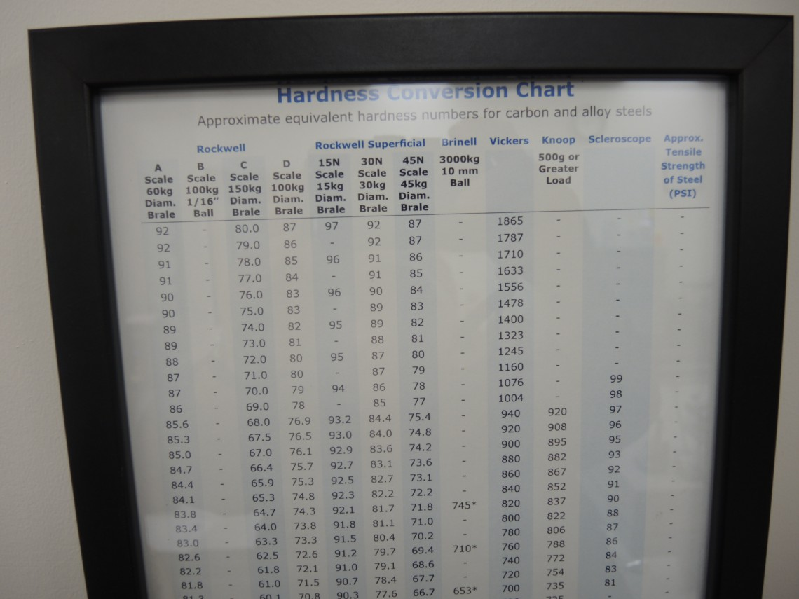 Hardness tester oakdale precision inc hardness conversion chart nvjuhfo Images